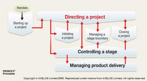 PRINCE2 Methodology chart