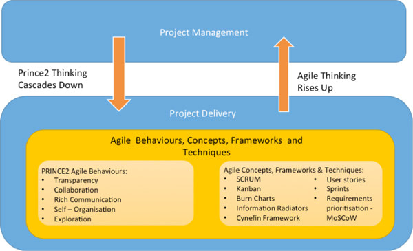 How Agile Behaviours, Concepts, Frameworks & Techniques blends with PRINCE2 to create PRINCE2 Agile